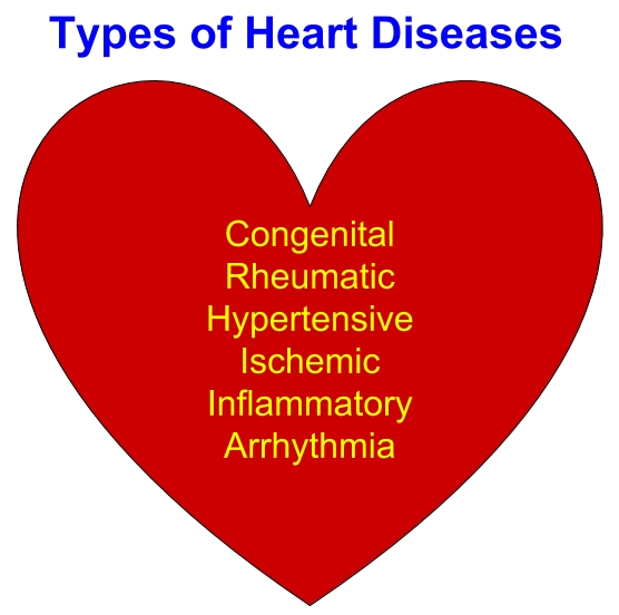Types of Heart diseases (1)